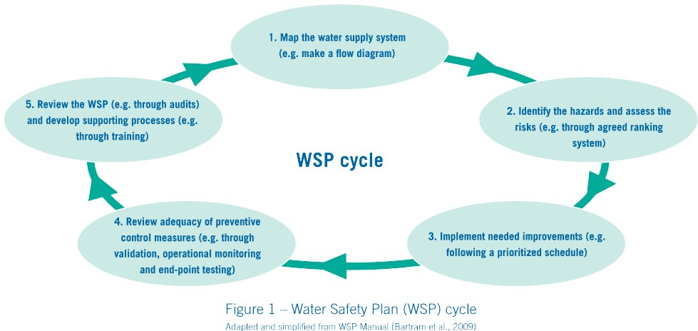 Water Safety Plans To Prevent Legionellosis And Other Water Borne