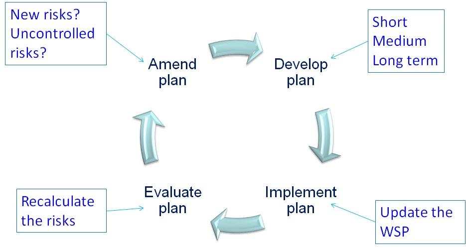 WSP evaluate plan