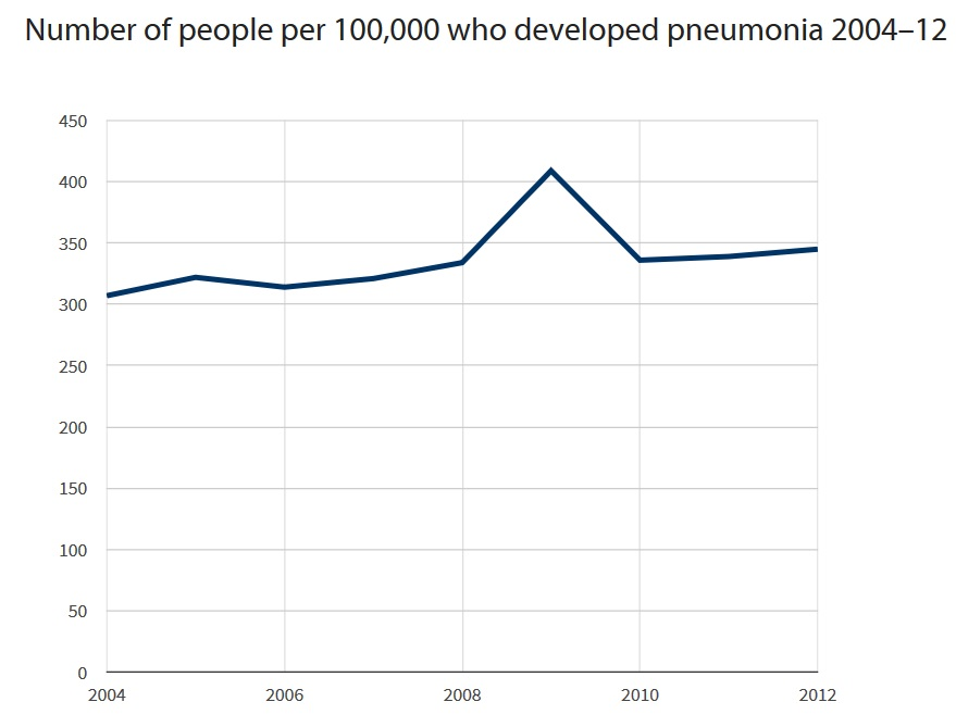Pneumonia cases in UK 20042012