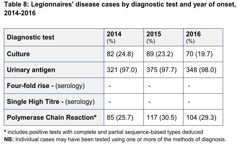 Diagnostic test for LD