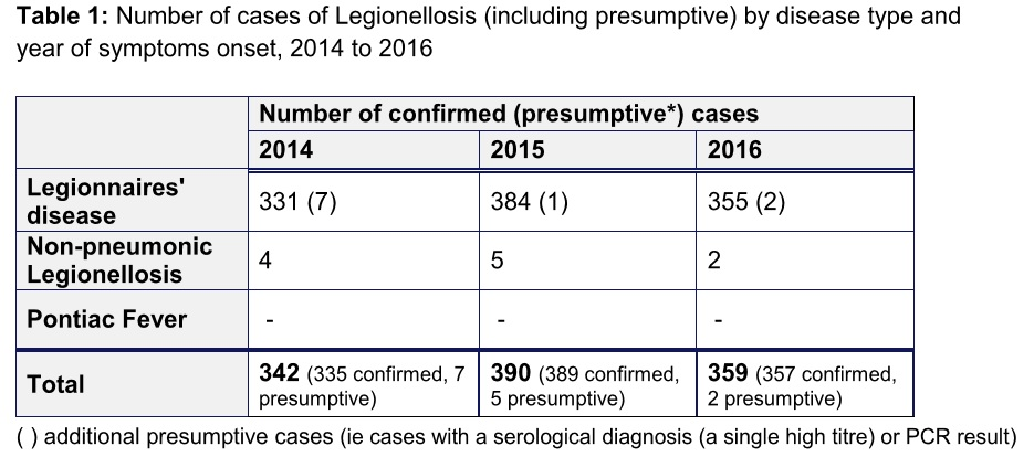Fig 1 number of cases